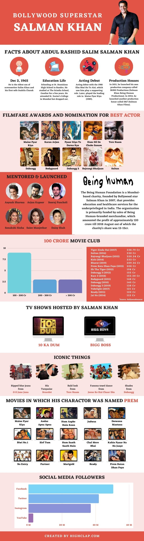 Salman Khan Infographic